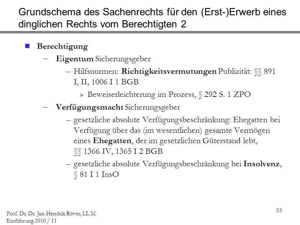 Grundschema des Sachenrechts für den (Erst-)Erwerb eines dinglichen Rechts vom Berechtigten 2