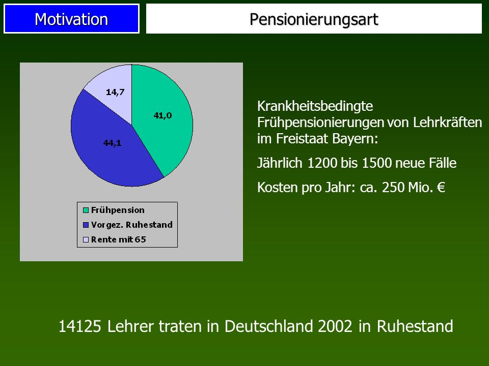 14125 Lehrer traten in Deutschland 2002 in Ruhestand