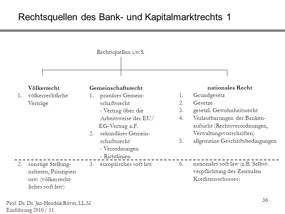 Rechtsquellen des Bank- und Kapitalmarktrechts 1