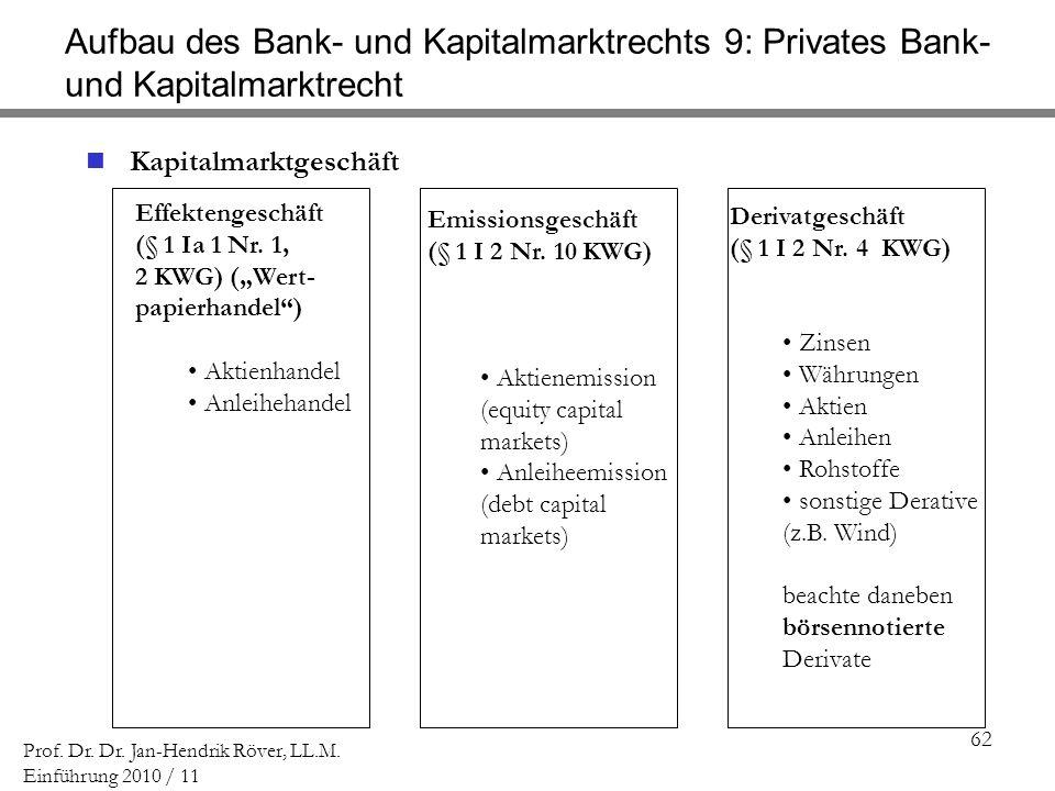 Aufbau des Bank- und Kapitalmarktrechts 9: Privates Bank- und Kapitalmarktrecht