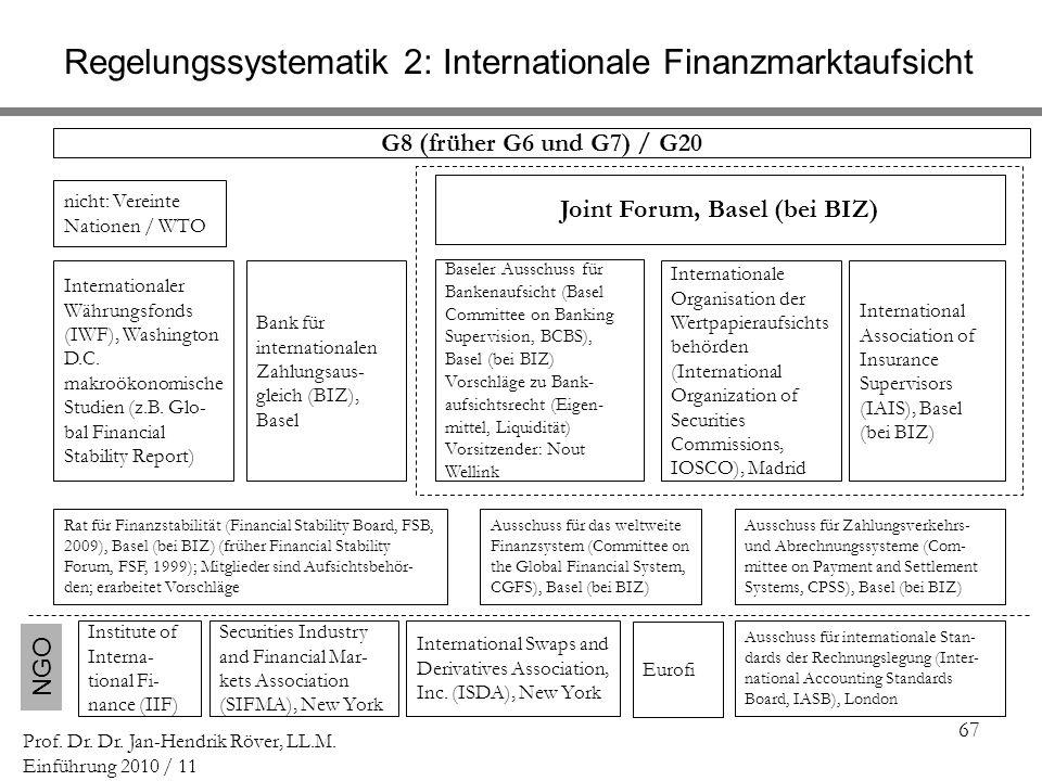 Regelungssystematik 2: Internationale Finanzmarktaufsicht