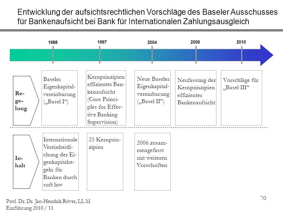 Entwicklung der aufsichtsrechtlichen Vorschläge des Baseler Ausschusses für Bankenaufsicht bei Bank für Internationalen Zahlungsausgleich