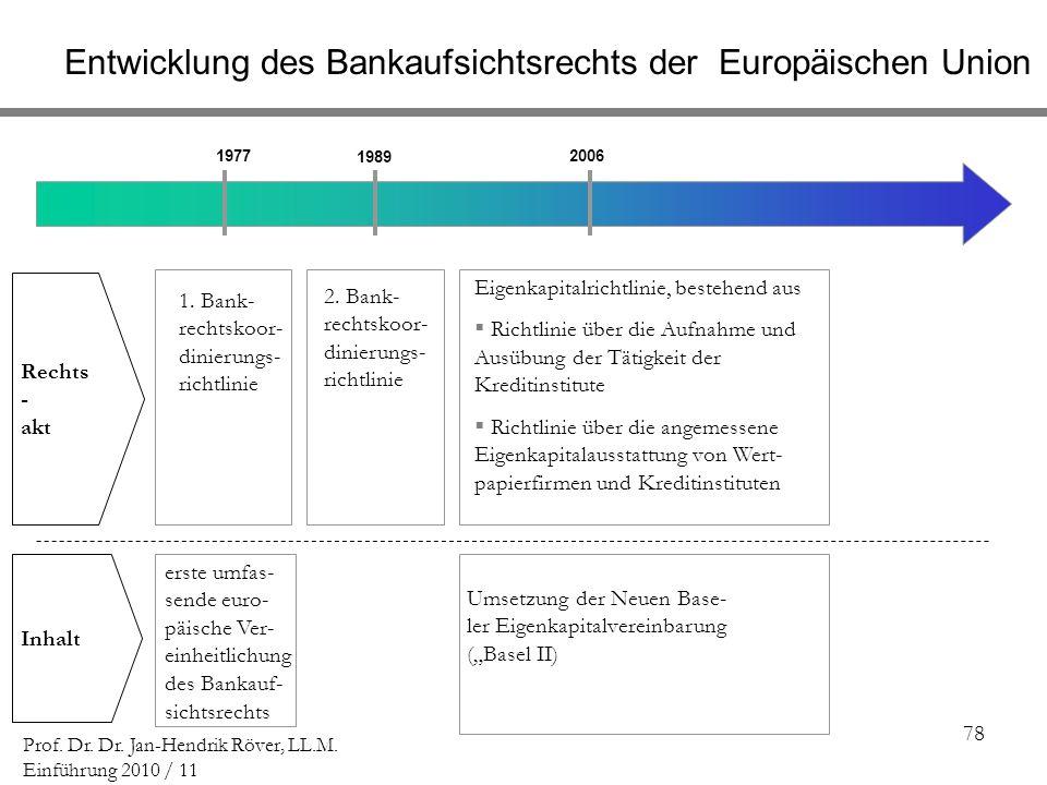 Entwicklung des Bankaufsichtsrechts der Europäischen Union