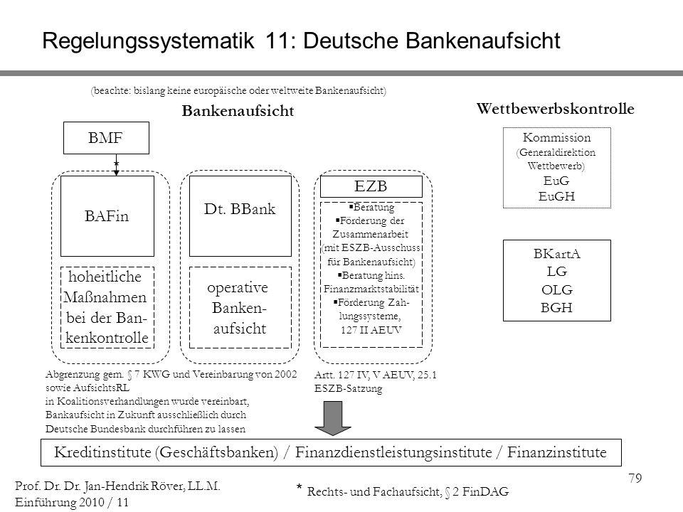 Regelungssystematik 11: Deutsche Bankenaufsicht