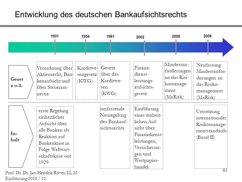 Entwicklung des deutschen Bankaufsichtsrechts