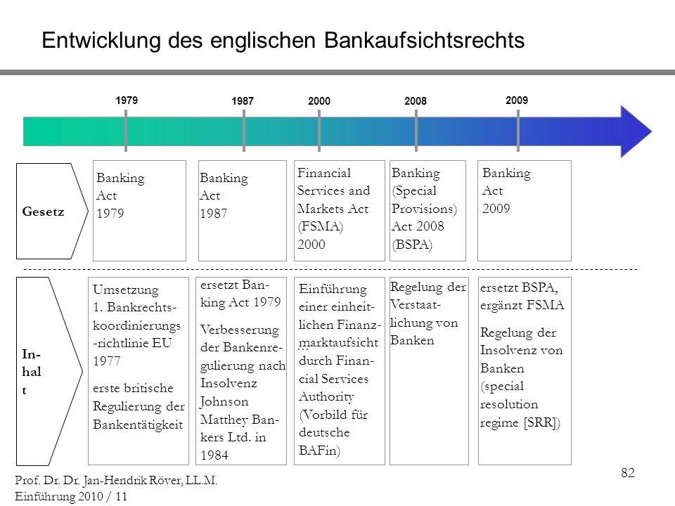 Entwicklung des englischen Bankaufsichtsrechts