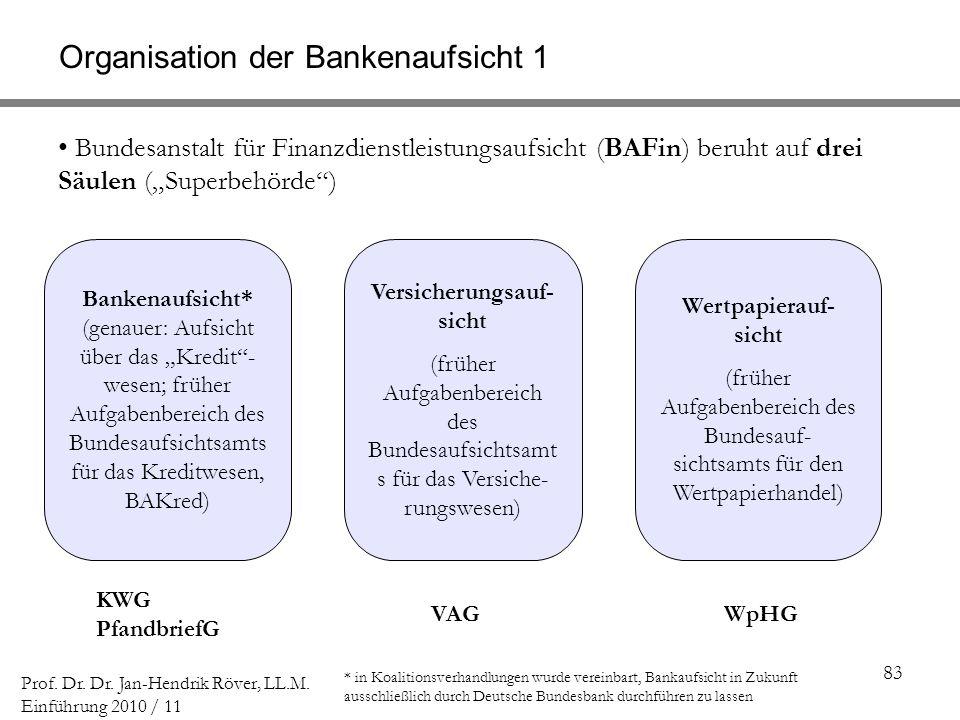 Organisation der Bankenaufsicht 1