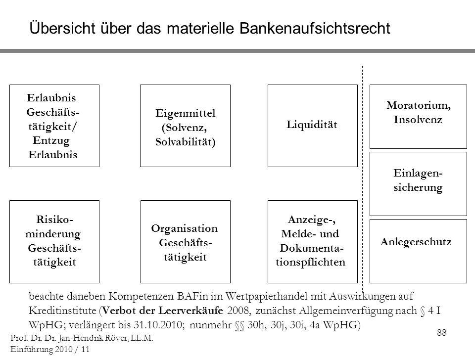 Übersicht über das materielle Bankenaufsichtsrecht