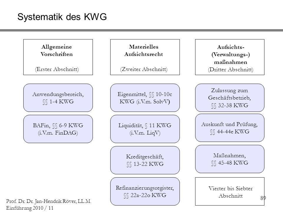 Systematik des KWG Allgemeine Vorschriften (Erster Abschnitt)