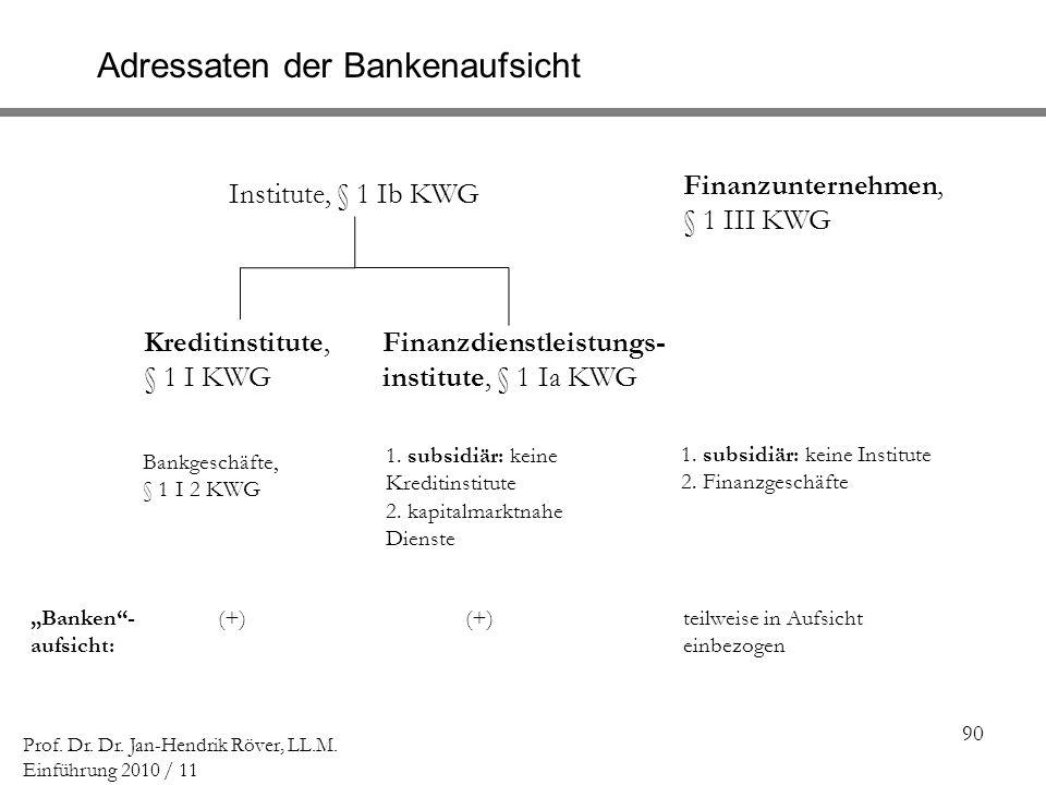 Adressaten der Bankenaufsicht