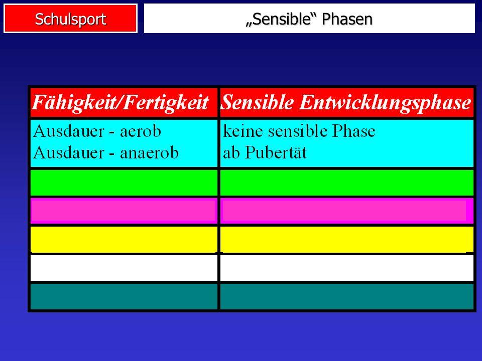 """Sensible Phasen"