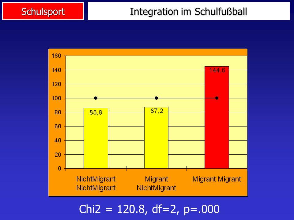 Integration im Schulfußball