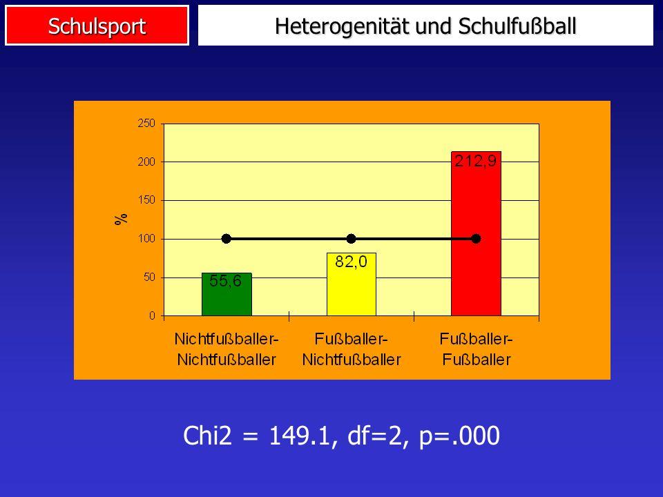 Heterogenität und Schulfußball