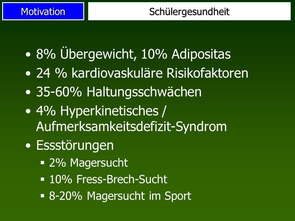 8% Übergewicht, 10% Adipositas 24 % kardiovaskuläre Risikofaktoren