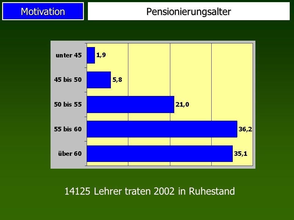 Pensionierungsalter 14125 Lehrer traten 2002 in Ruhestand