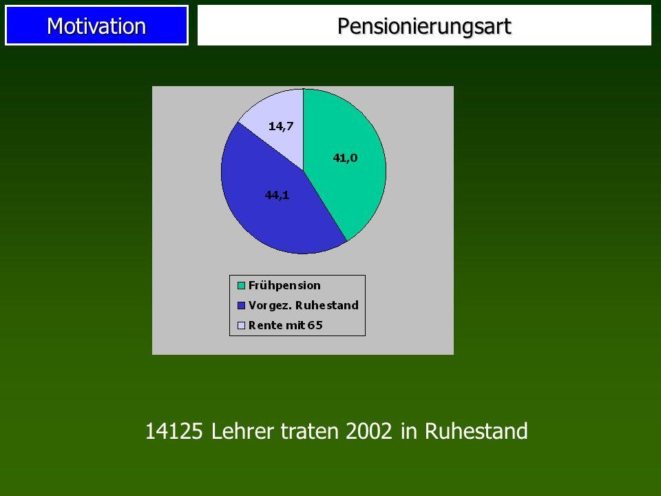 Pensionierungsart 14125 Lehrer traten 2002 in Ruhestand