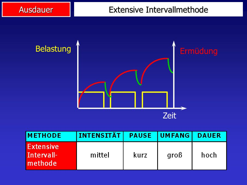 Extensive Intervallmethode