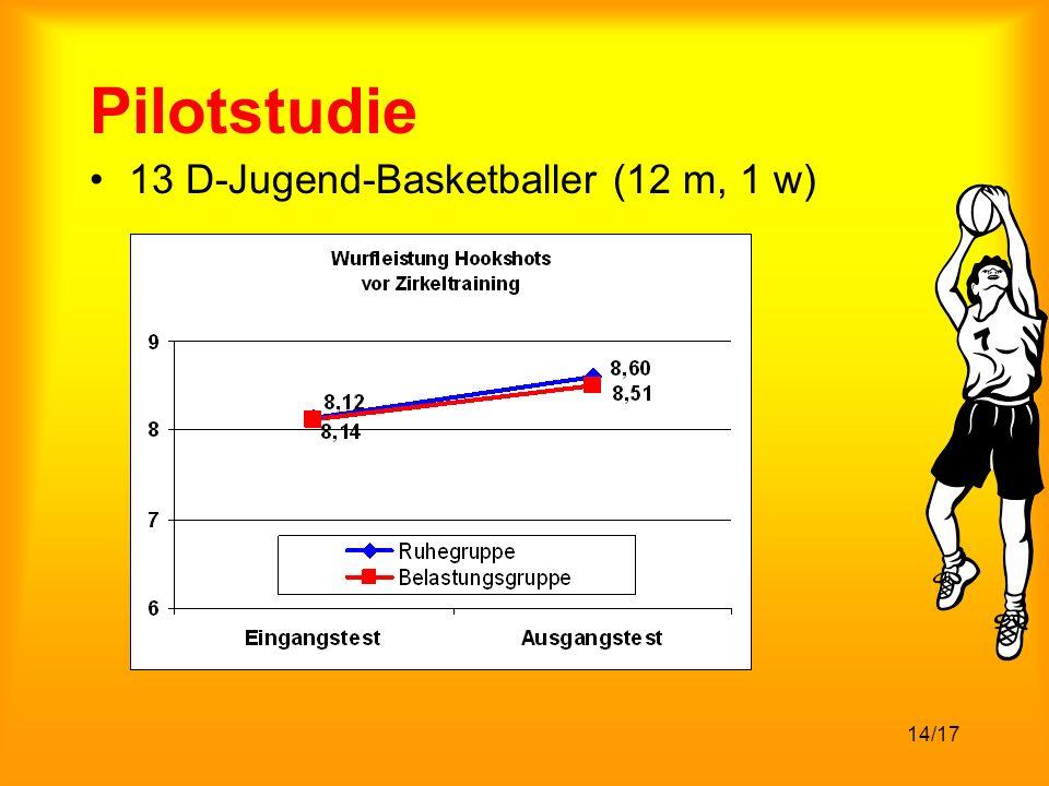 Pilotstudie 13 D-Jugend-Basketballer (12 m, 1 w)