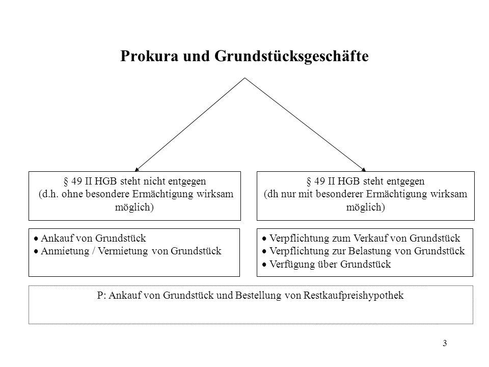 Prokura und Grundstücksgeschäfte