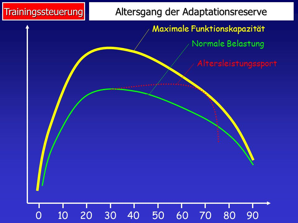 Altersgang der Adaptationsreserve