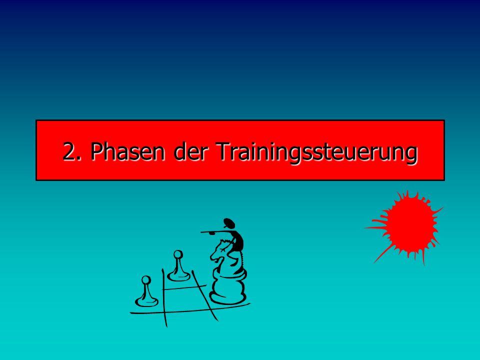 2. Phasen der Trainingssteuerung