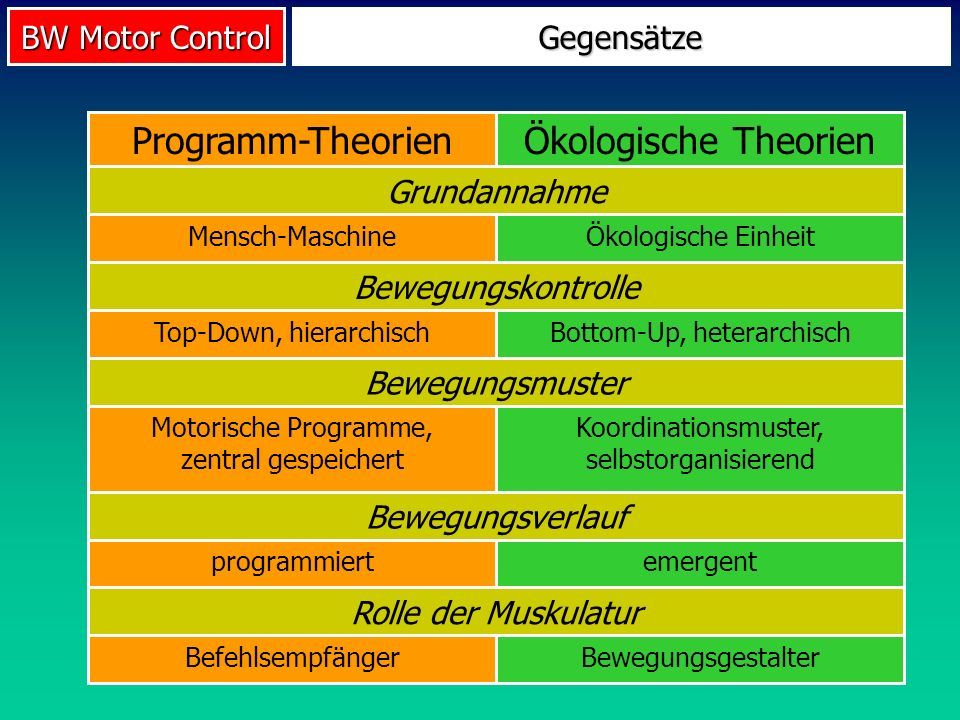 Ökologische Theorien Programm-Theorien Gegensätze Grundannahme