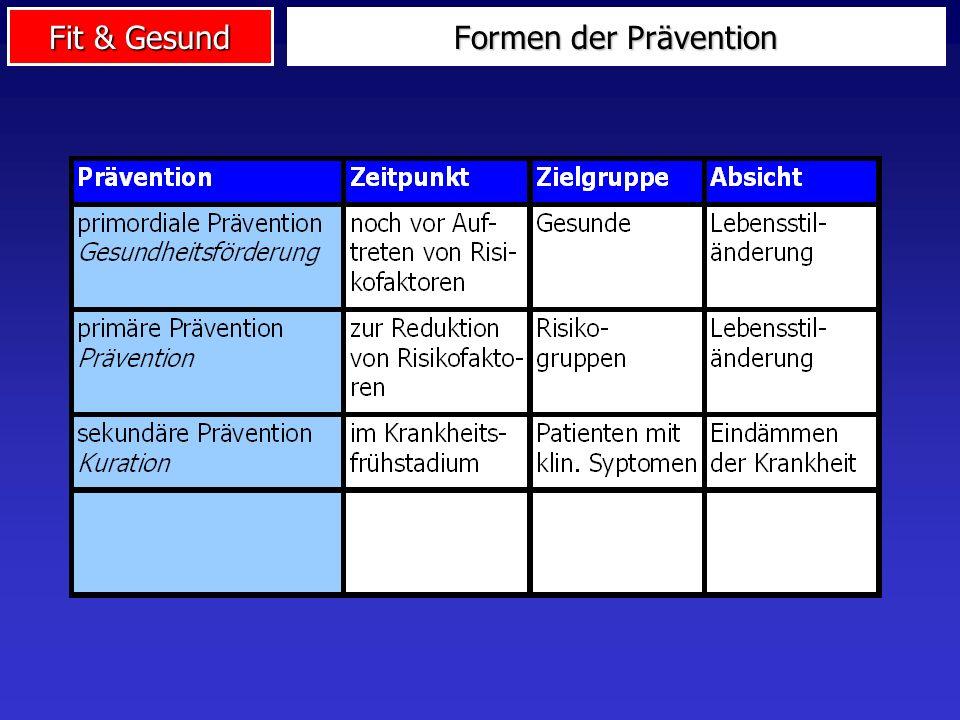 Formen der Prävention