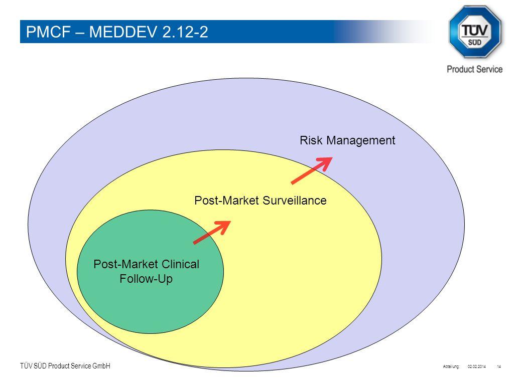 Post-Market Clinical Follow-Up
