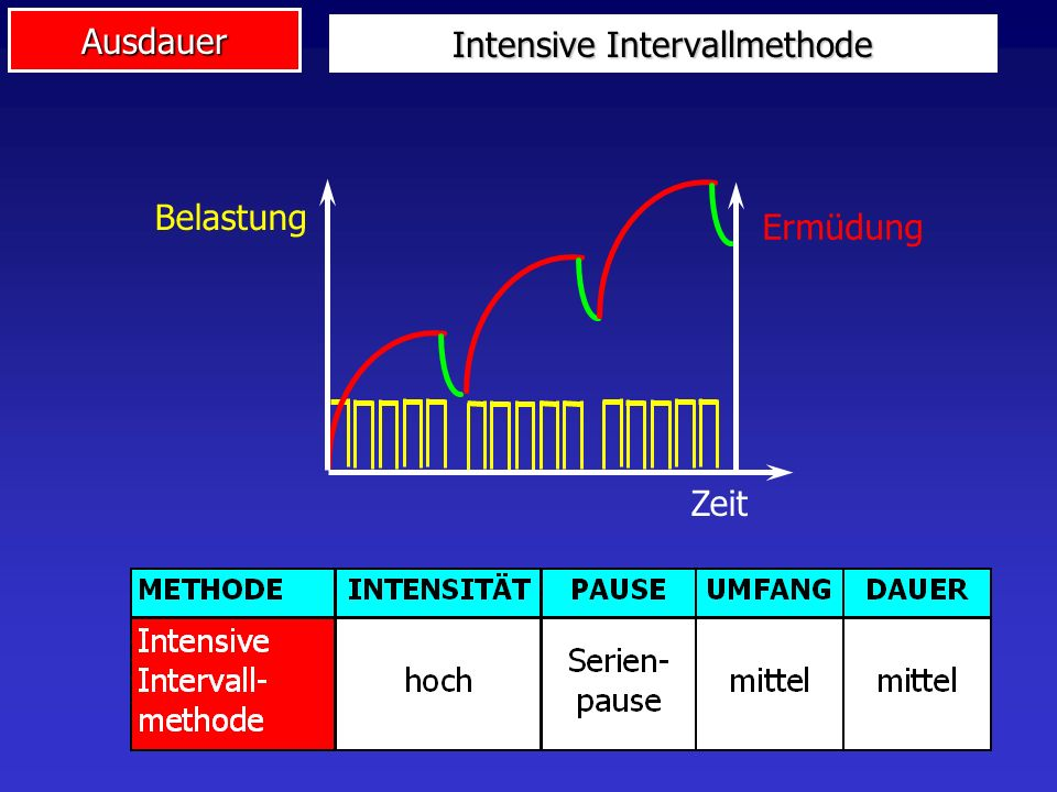 Intensive Intervallmethode