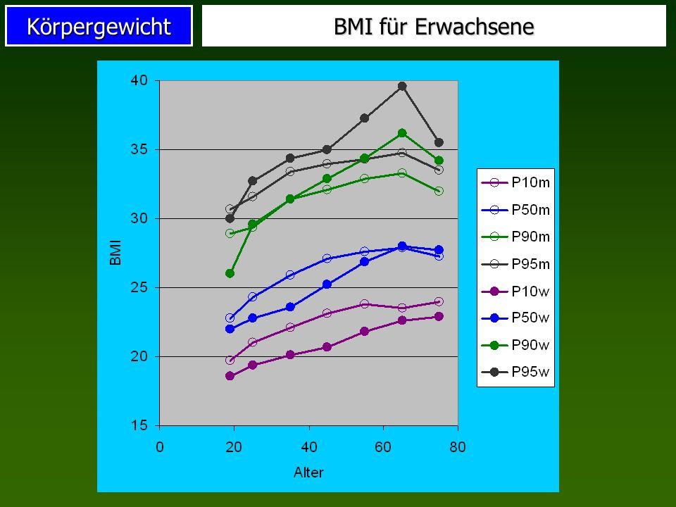 BMI für Erwachsene