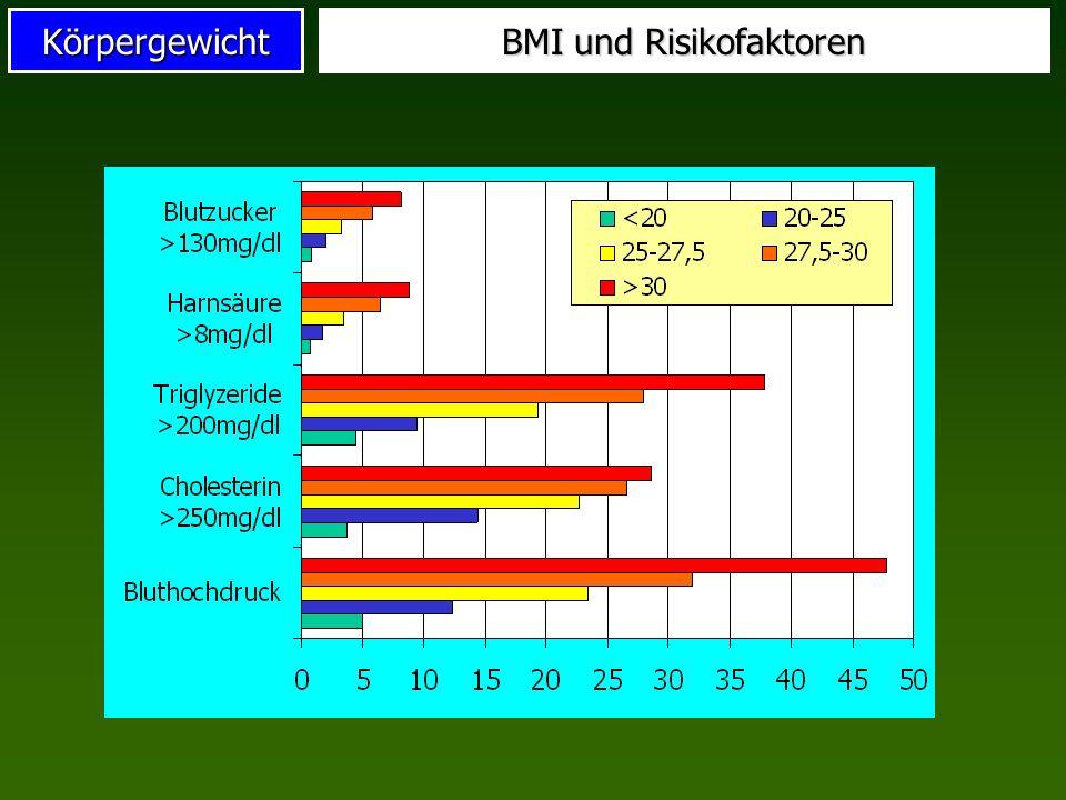 BMI und Risikofaktoren
