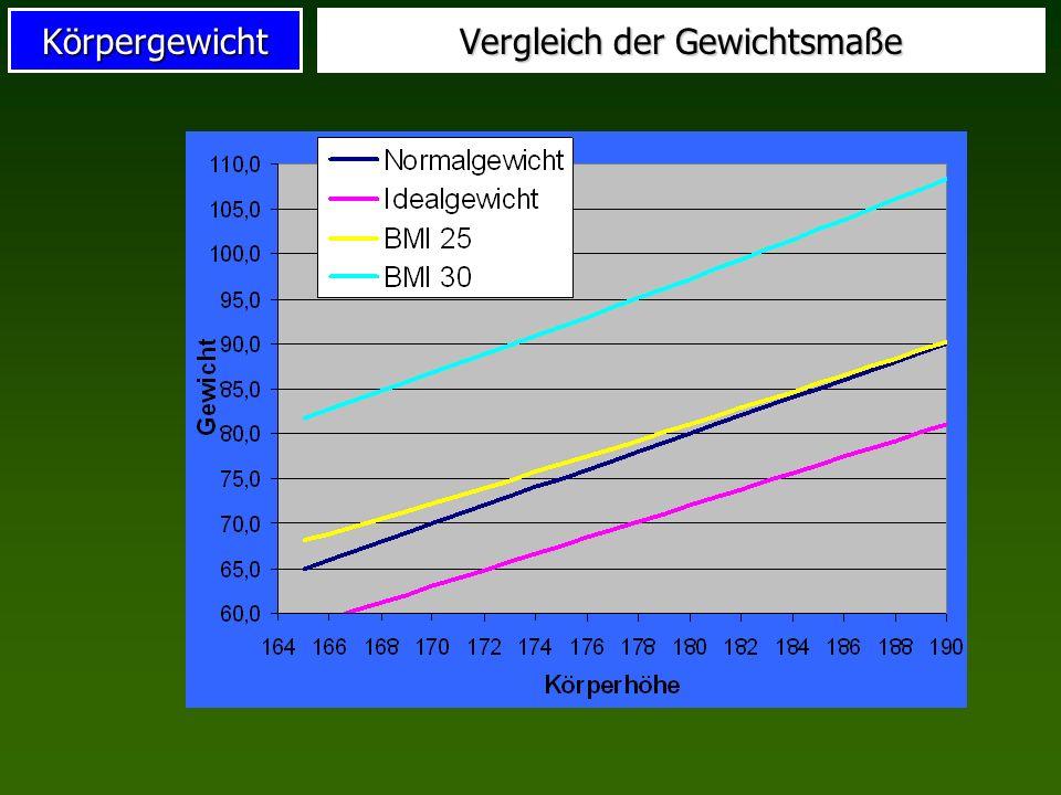 Vergleich der Gewichtsmaße