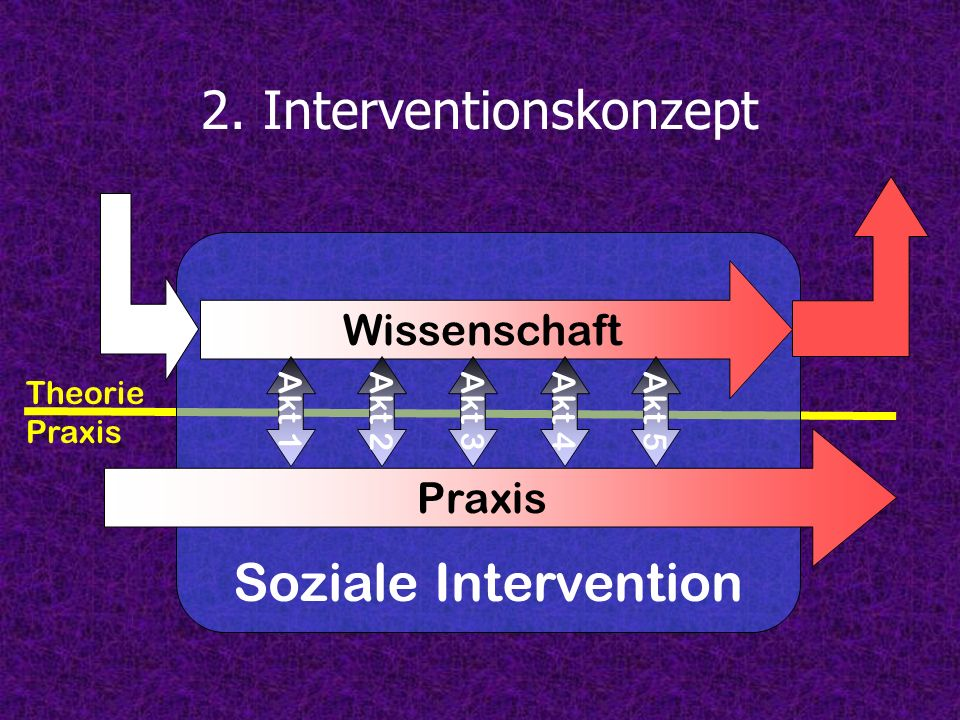 2. Interventionskonzept