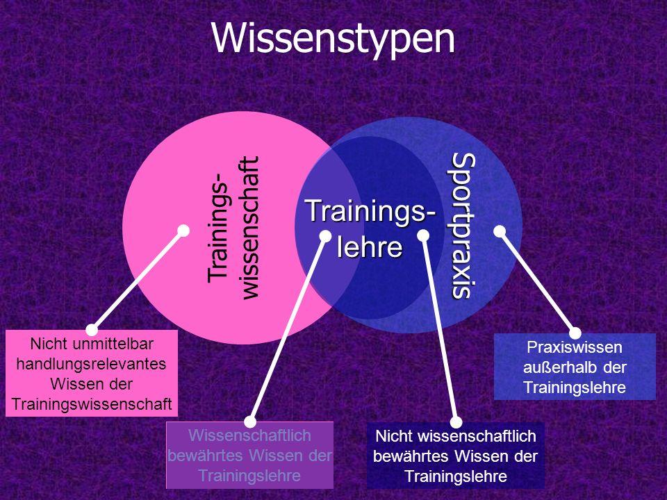Wissenstypen Sportpraxis Trainings- lehre Trainings- wissenschaft