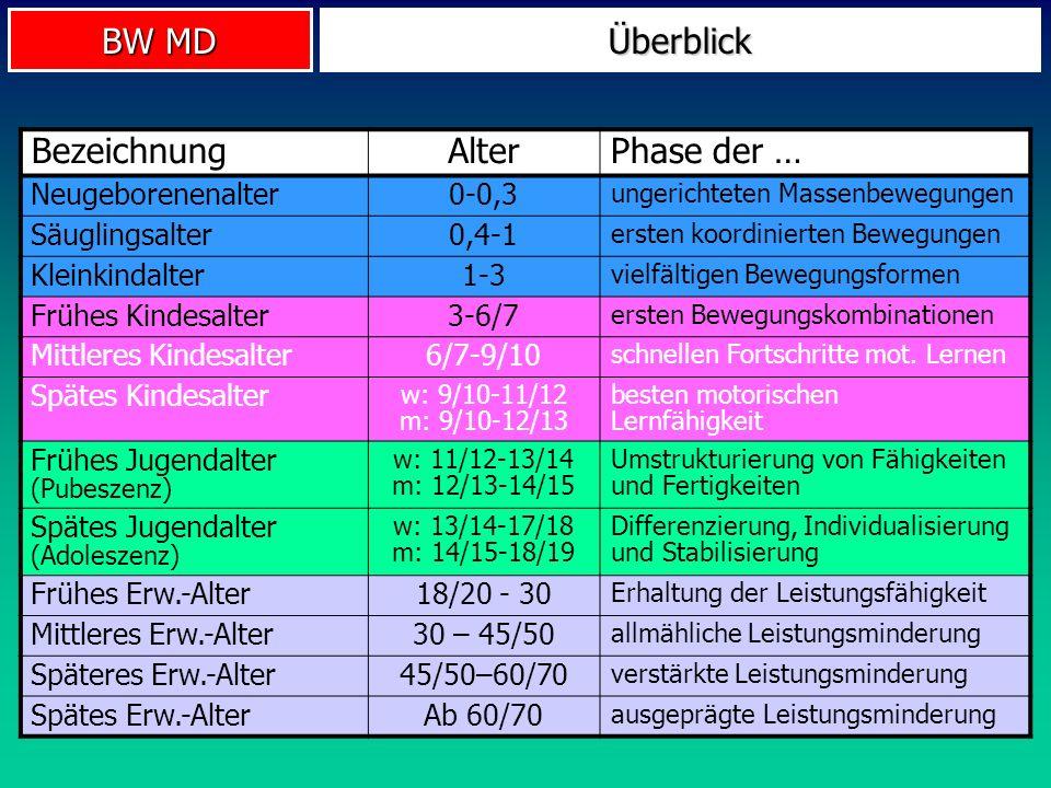 Überblick Bezeichnung Alter Phase der … Neugeborenenalter 0-0,3