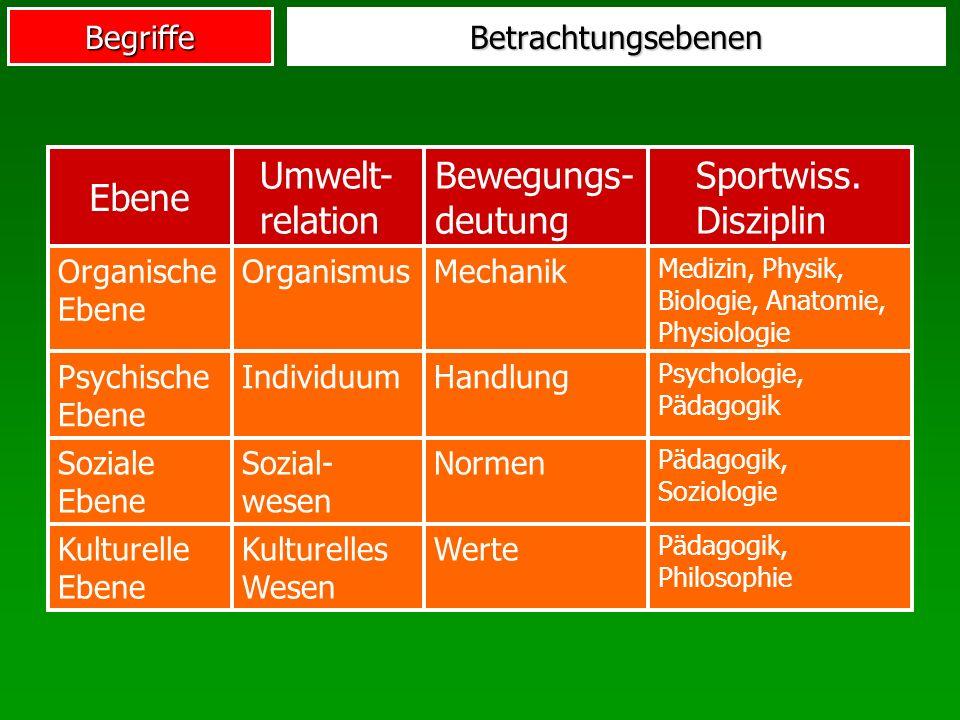 Niedlich Ebenen Der Organisation Anatomie Und Physiologie ...