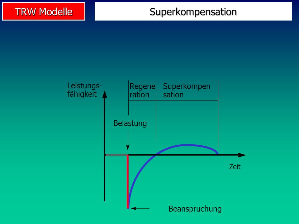 Superkompensation Leistungs- fähigkeit Regene ration Superkompen