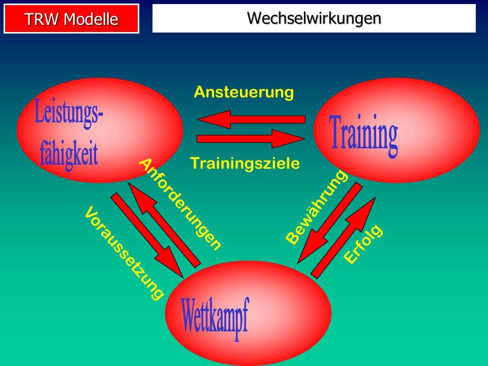 Leistungs- Training fähigkeit Wettkampf Wechselwirkungen Ansteuerung
