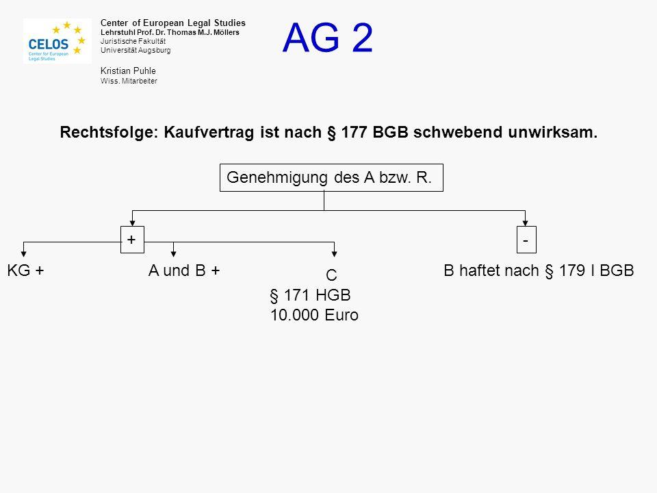 Rechtsfolge: Kaufvertrag ist nach § 177 BGB schwebend unwirksam.
