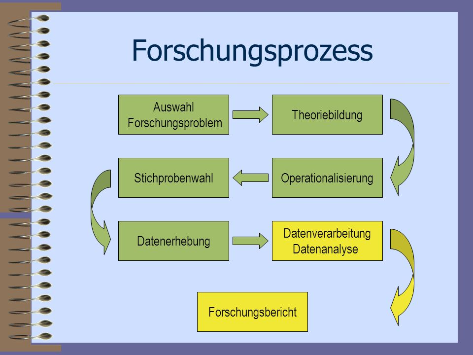 Forschungsprozess Auswahl Forschungsproblem Theoriebildung