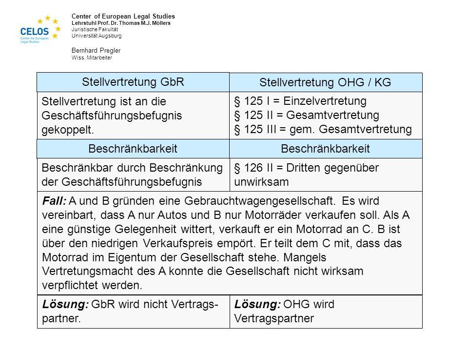 Stellvertretung OHG / KG