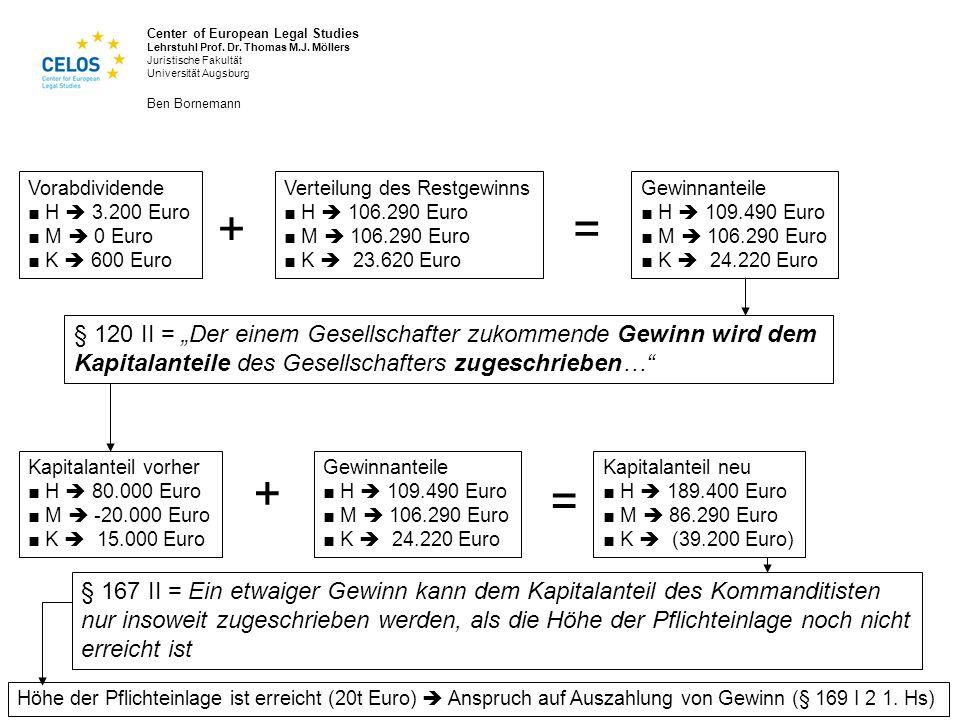 Vorabdividende ■ H  3.200 Euro. ■ M  0 Euro. ■ K  600 Euro. Verteilung des Restgewinns. ■ H  106.290 Euro.