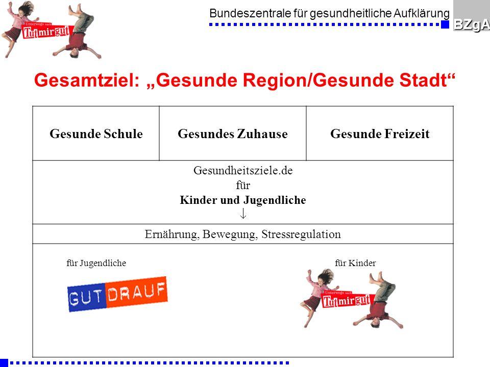 """Gesamtziel: """"Gesunde Region/Gesunde Stadt"""