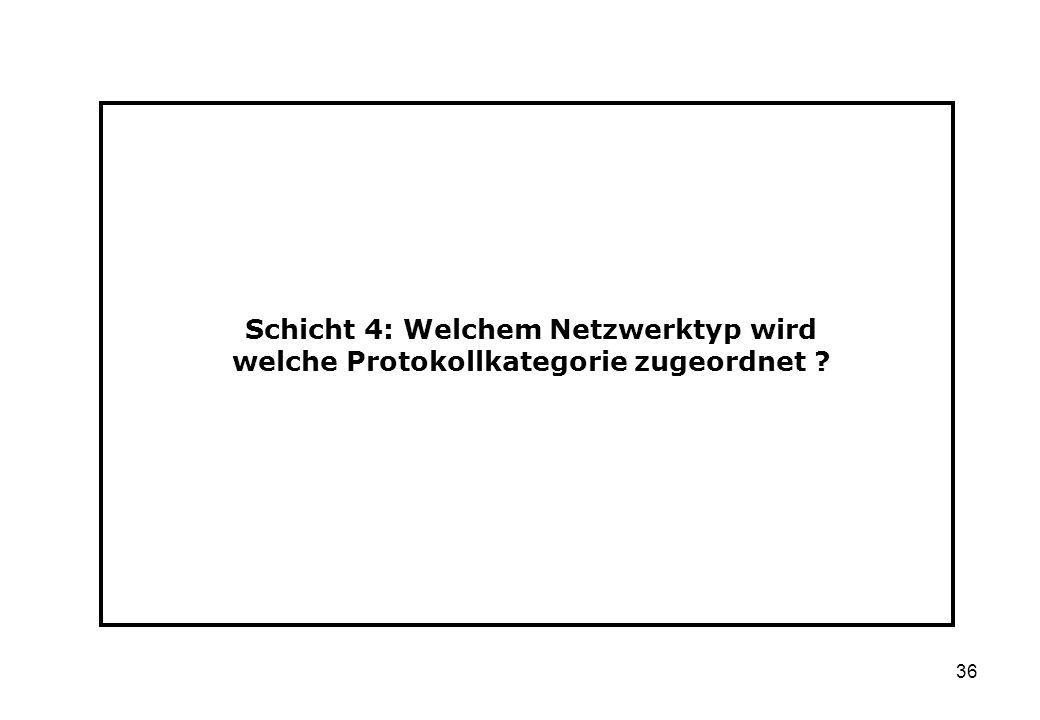 Schicht 4: Welchem Netzwerktyp wird welche Protokollkategorie zugeordnet