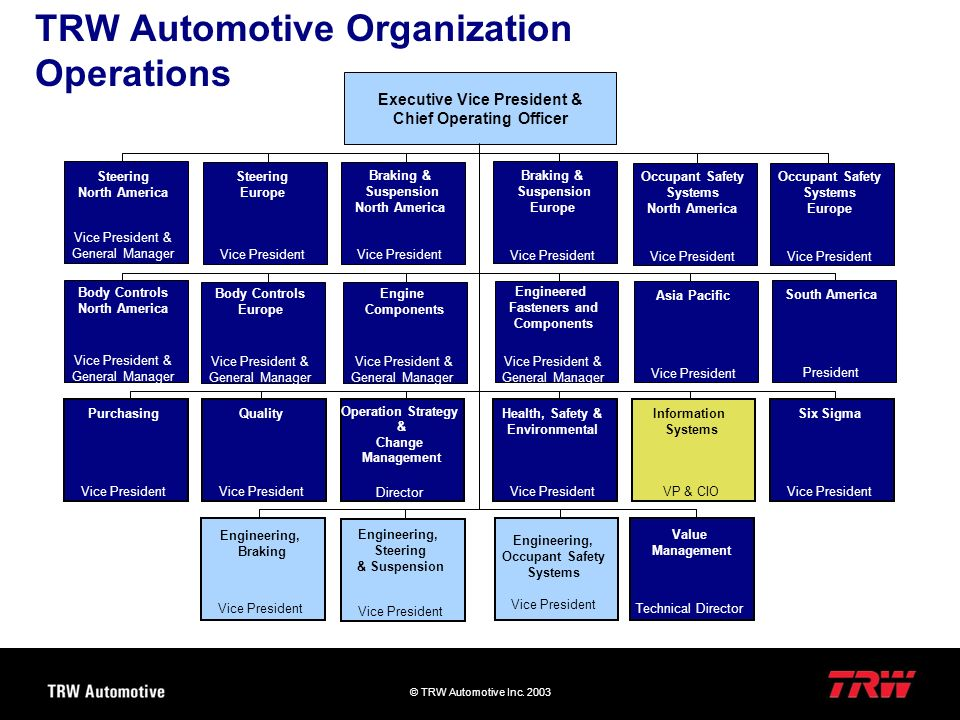 TRW Automotive Organization Operations