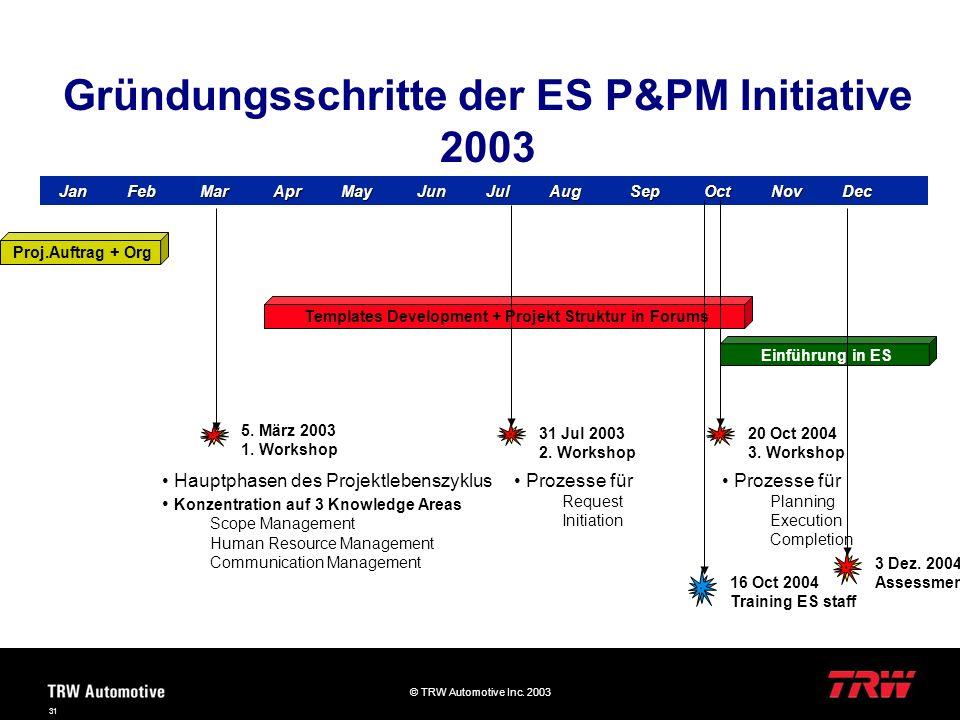 Gründungsschritte der ES P&PM Initiative 2003