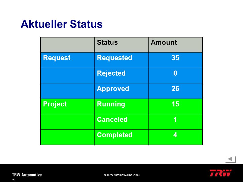 Aktueller Status Status Amount Request Requested 35 Rejected Approved