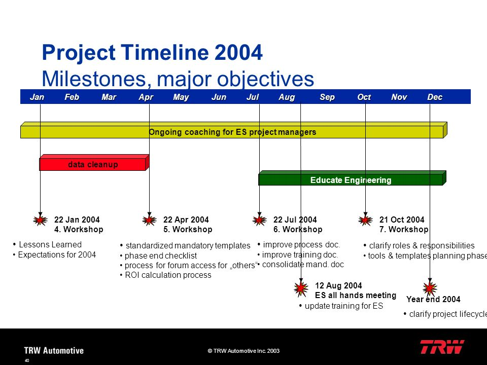 Project Timeline 2004 Milestones, major objectives
