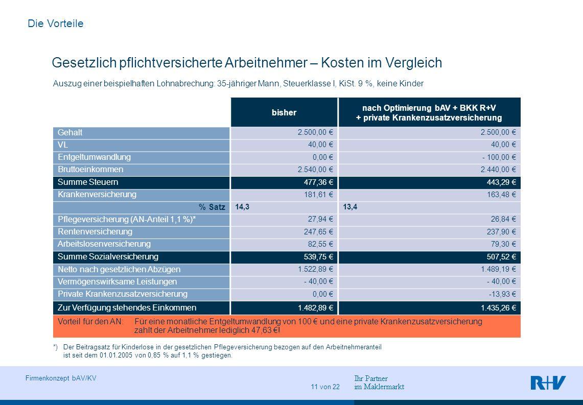 nach Optimierung bAV + BKK R+V + private Krankenzusatzversicherung