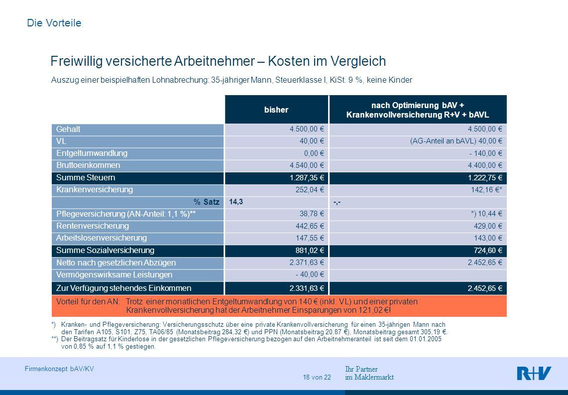 nach Optimierung bAV + Krankenvollversicherung R+V + bAVL